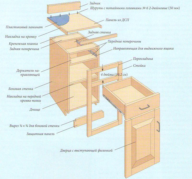 Мебель для кухни сделать своими руками